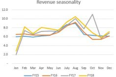 Seasonality of revenue